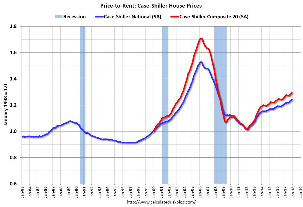 The Housing Market, 2008 vs  2018 | askblog