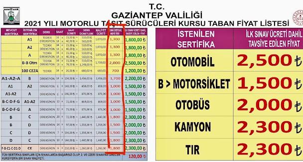 gaziantep sürücü kursu ehliyet taban fiyatları ücretleri 2021