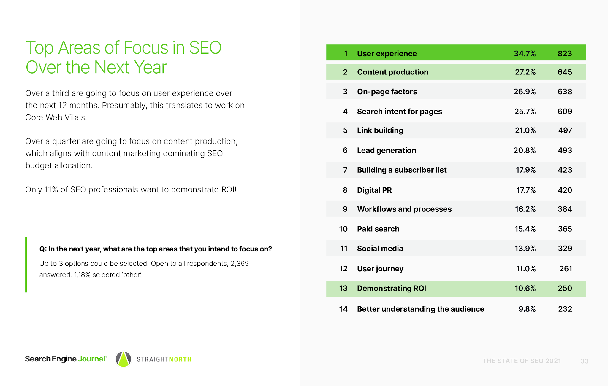 The State of SEO 2021: Key Industry Survey Findings [Research]
