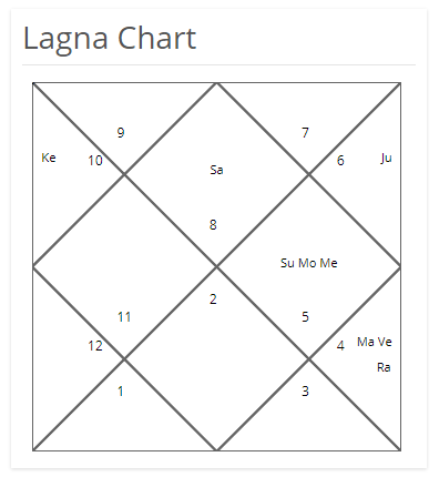 Rashi Chart or Bhava Chalit Chart for Prediction