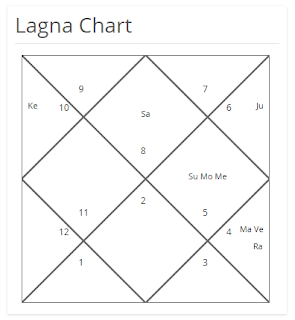 Mars in Chalit Chart is owing houses 1, 5 & 6, this is because Mars owns the first & eighth sign of the zodiac which are Aries & Scorpio. - Refer to Astrology Basics & Mars is present in the ninth house in Chalit Chart. Therefore, Mars signifies 1 5 6 & 9. Now, similarly we have to analyze the Constellation & Sub Lord of Mars to know the complete house significations of Mars.