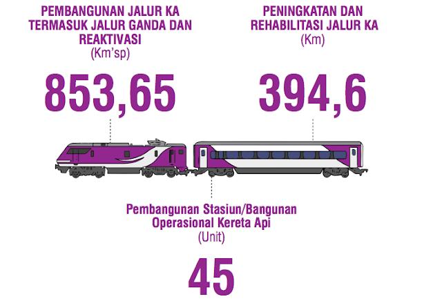pembangunan stasiun