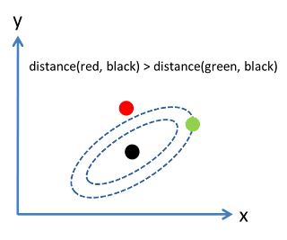 Machine Learning: Measuring Similarity and Distance - DZone AI