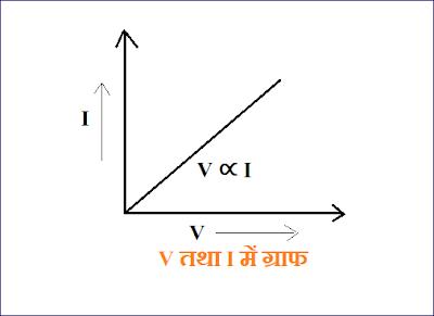 V तथा I में ग्राफ ( ओम का नियम  )