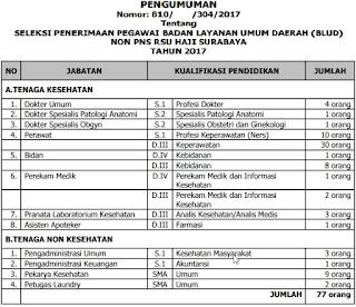 Lowongan Kerja Non PNS Rumah Sakit Umum Haji Surabaya Tahun 2017