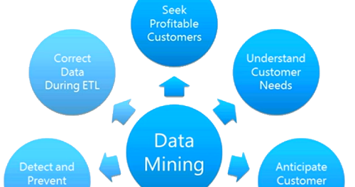 Understanding the Concept Of SQL Server Data Mining
