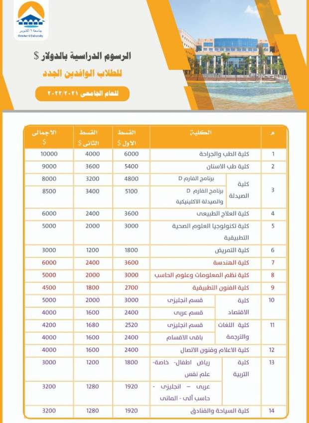 اسعار الجامعات الخاصة 2021 / 2022 |  أرخص 6 كليات في الجامعات الخاصة 2