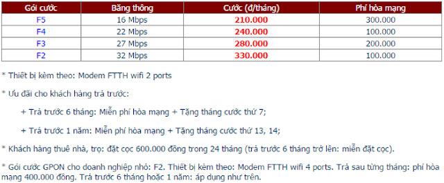 Lắp Đặt Internet FPT Phường Bến Thành 1