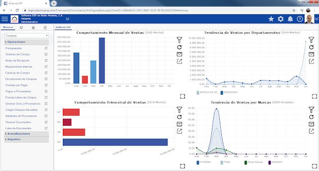 Sistema Administrativo en la Nube Venezuela Ecuador