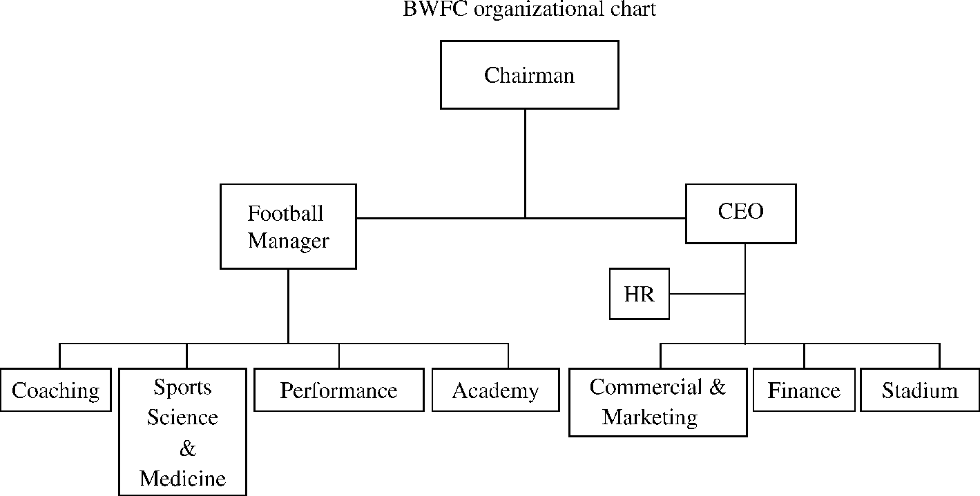 The liverpool team of players is  flat organizational structure as it operates cohesive unit are delegated with equal responsibilities by also what fc   leadership rh businessstudiesleadershipemersonspot