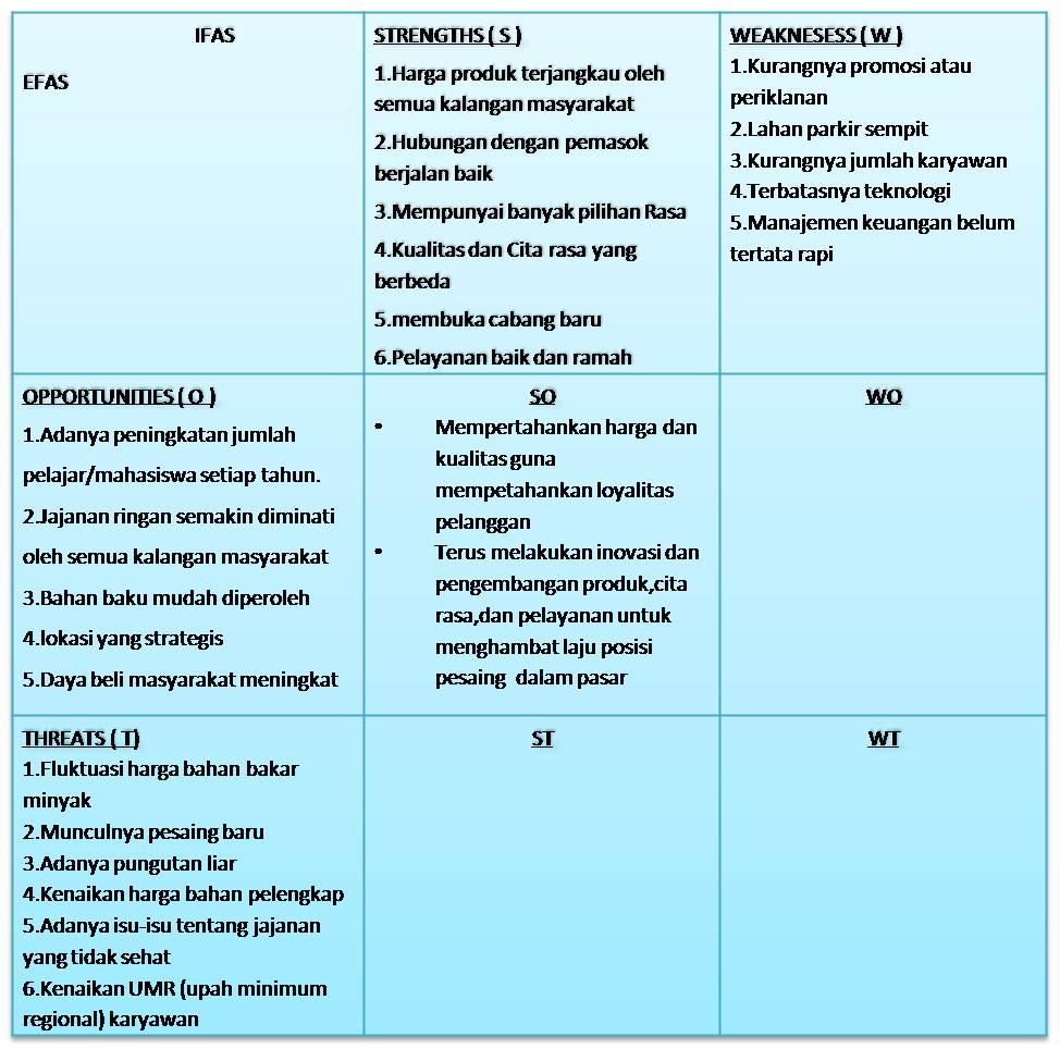 Kumpulan Soal Pelajaran 4 Contoh Analisis Swot Makanan Ringan