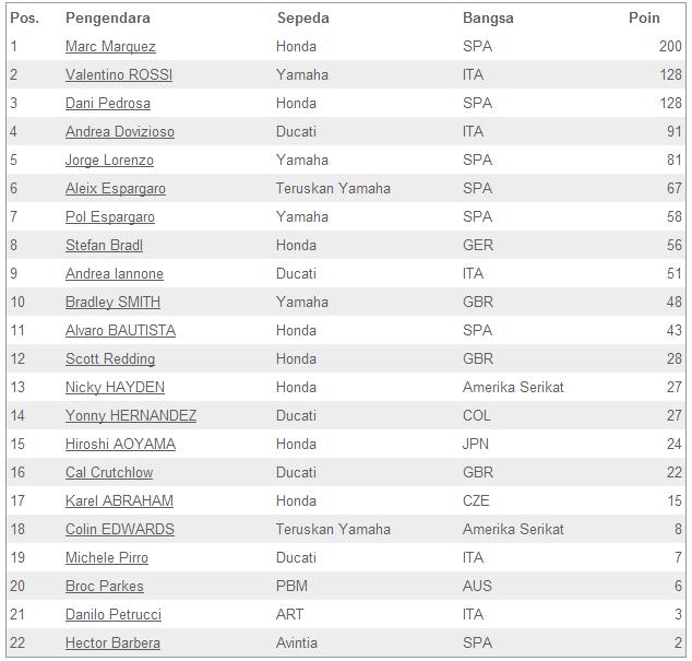 Hasil dan Statistik MotoGP™ Musim 2014