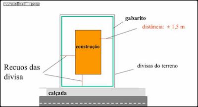 gabarito de construção civil