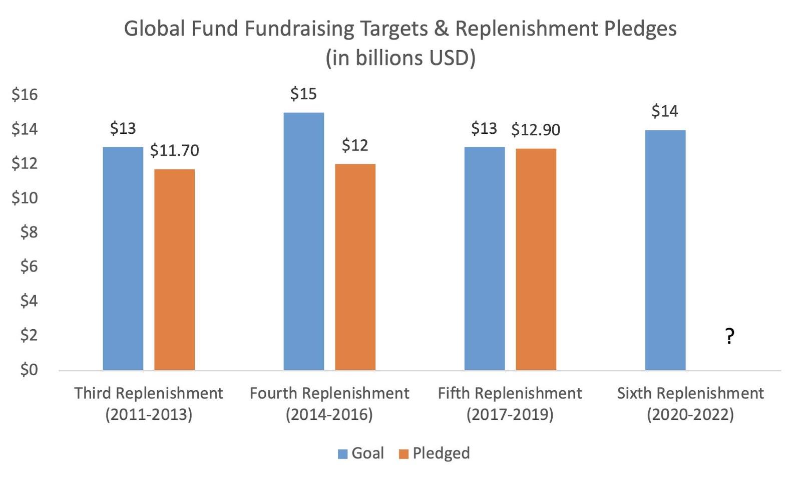 Global Fund for AIDS, TB and Malaria (GFTAM)