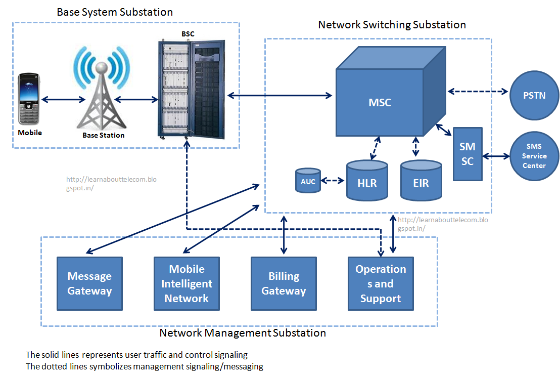 Learn about basics - Telecom and Smartcities: GSM Core Network: Diagram