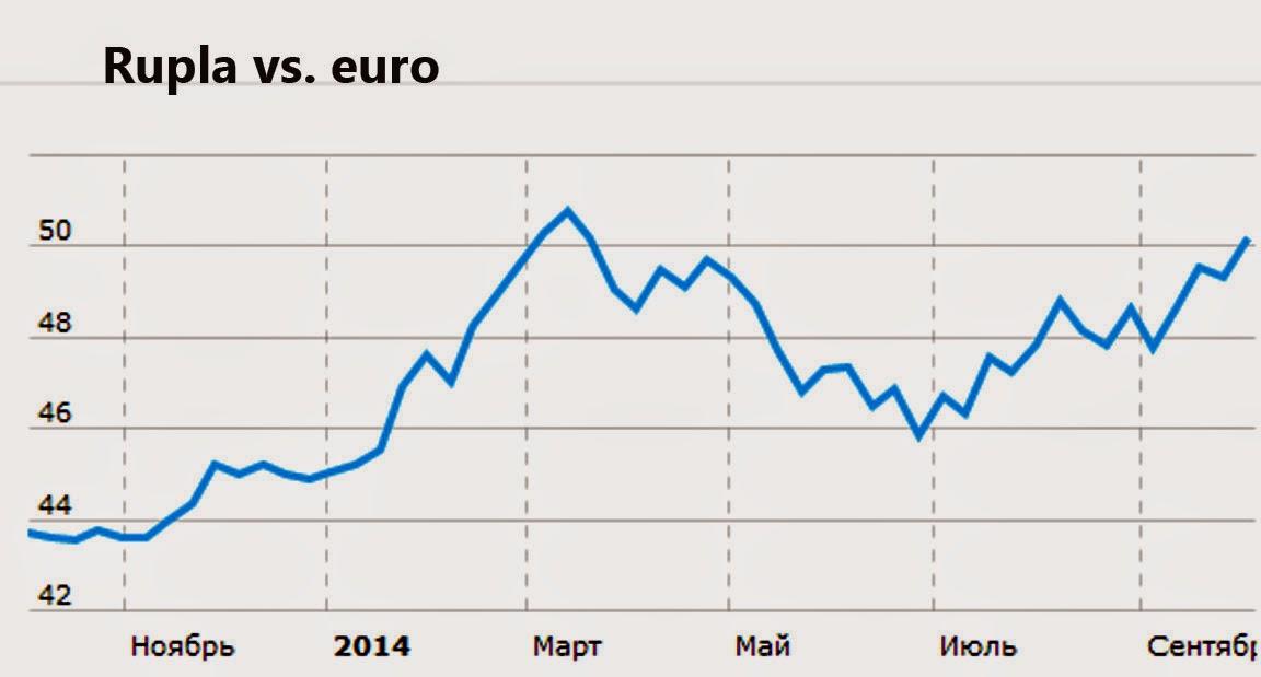 Ruplat Euroiksi