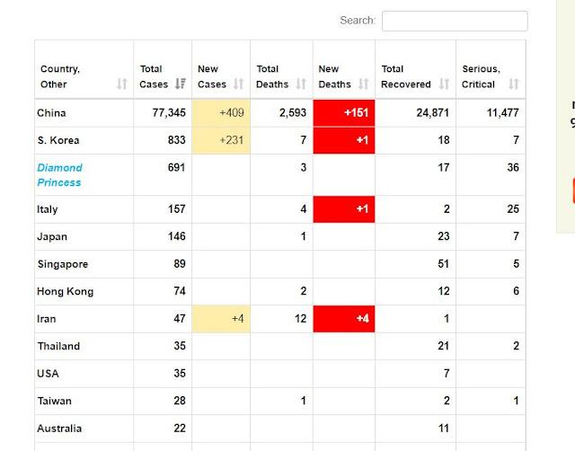 Số liệu thống kê ca nhiễm covid-19 thế giới ngày 24-2