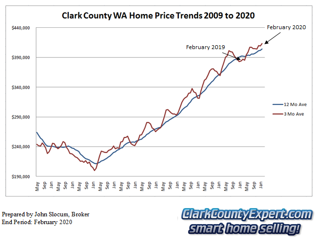 Clark County Home Sales February 2019- Average Sales Price Trends