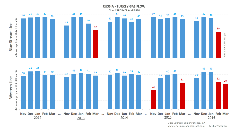 Russia - Turkey Gas Flow