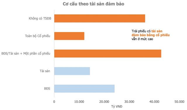 Thái Khắc Anh Trung, Trái phiếu doanh nghiệp