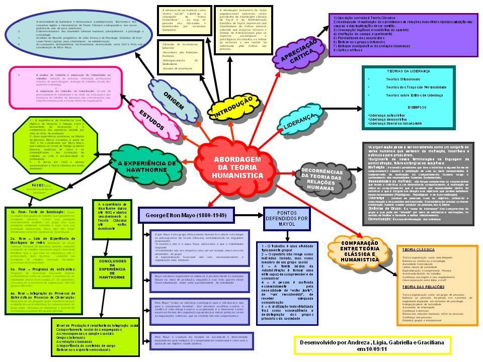 Teoria Das Organizações Abordagem Humanista Por Andreza