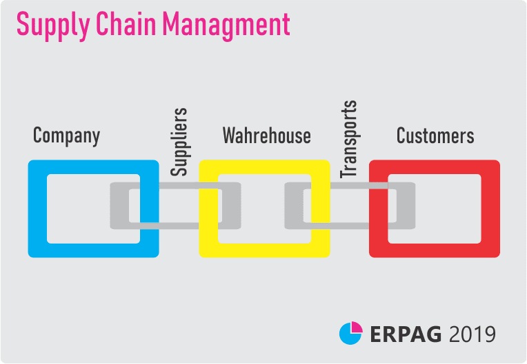 Supply-Chain-Management-Software | ERPAG