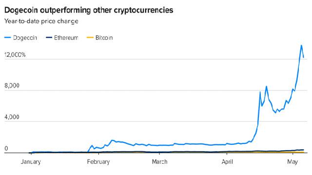 ارتفعت العملة المشفرة المزحة بأكثر من 26000٪ في الأشهر الستة الماضية ، متجاوزة كل استثمار آخر تقريبًا!