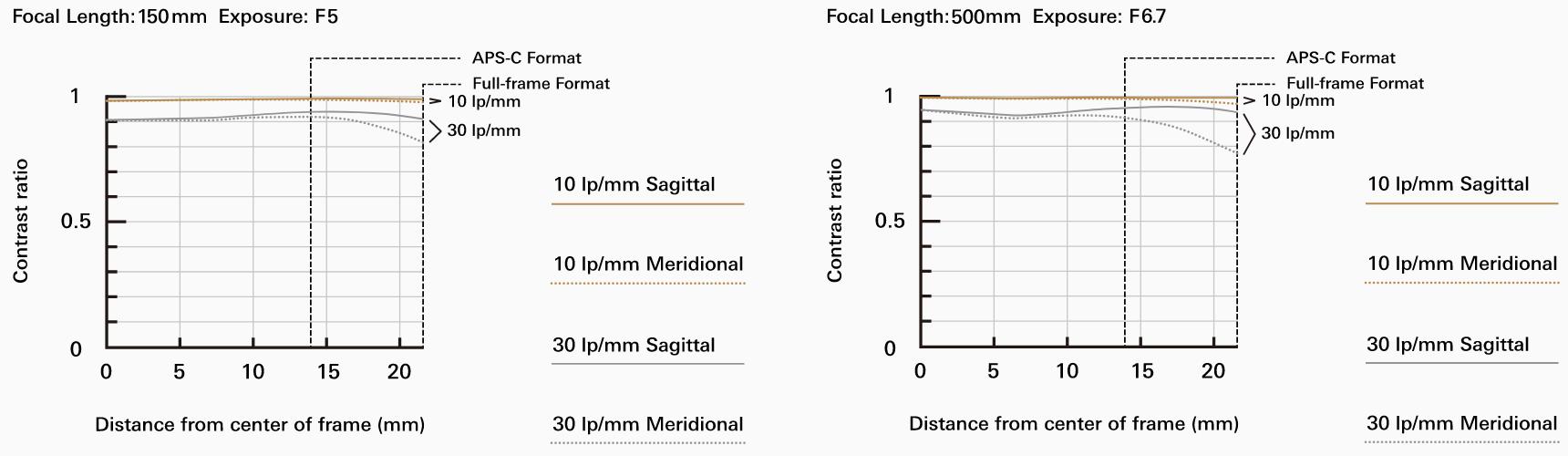 MTF-график объектива Tamron 150-500mm f/5–6.7 Di III VC VXD