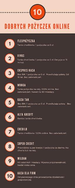 Zobacz 10 dobrych pożyczek w serwisie https://www.dobra-pozyczka.pl/