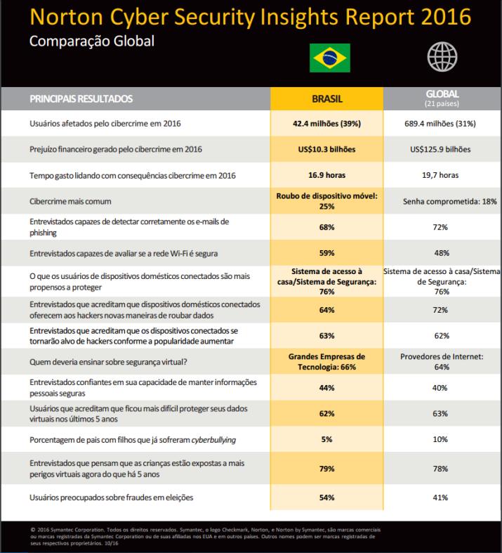 norton-cybercrime-Brazil