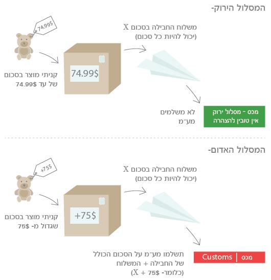 איך משלמים מס ברשת