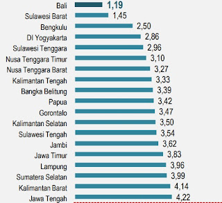 Provinsi yang memiliki tingkat pengangguran rendah (kota yang paling sedikit pengangguran)