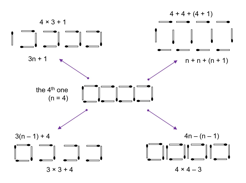 Median Don Steward Mathematics Teaching Nth Term Rules