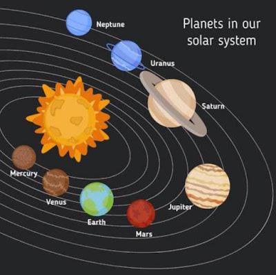 Dandalin kimiyya : Menene solar system