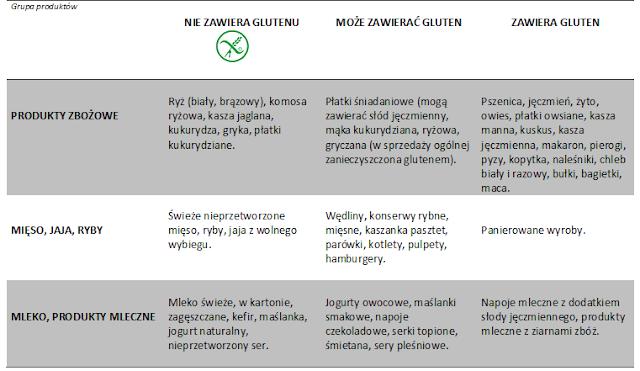 produkty bez glutenu