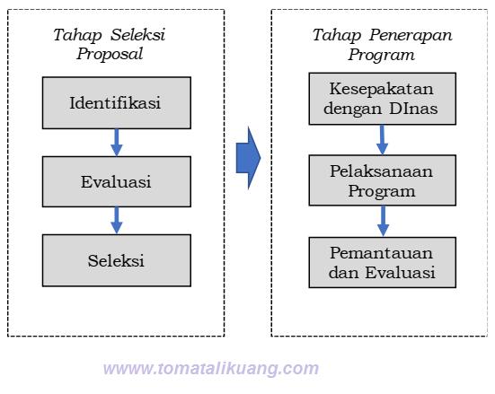 tahapan pelaksanaan program organisasi penggerak (pop) pendidikan 2020 tomatalikuang.com
