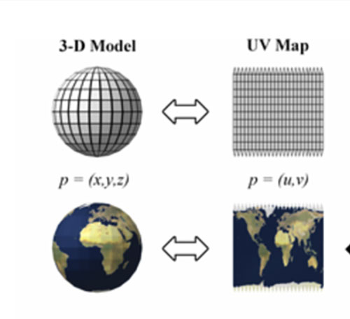 Transformations from 3-D to 2-D plots (Source: Wikipedia)