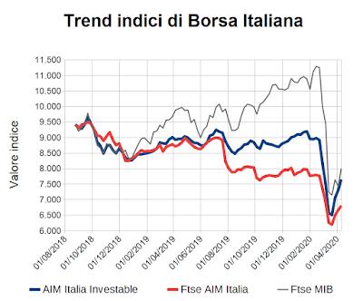 Trend indici di Borsa Italiana al 9 aprile 2020