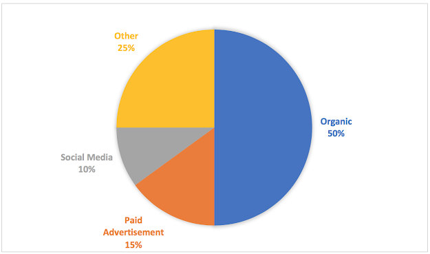 percentage of search generated by organic search, paid advertisements, social media, and other.