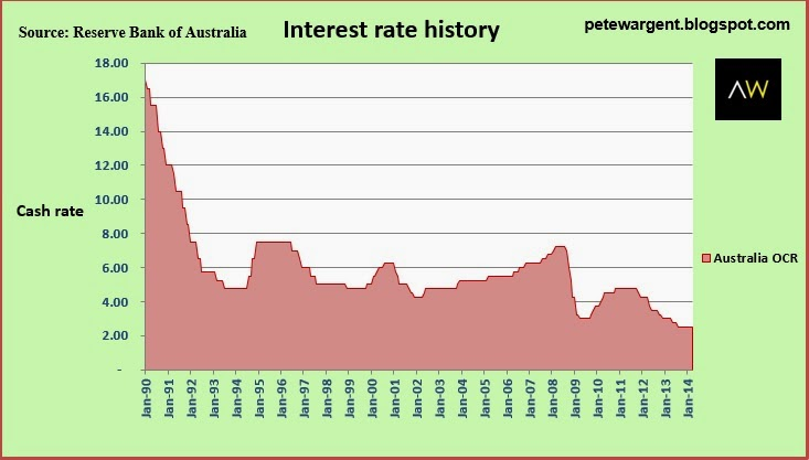 When Interest Rates Fell The Net Result Was A Borrowing Bonanza And Not Only In Australia