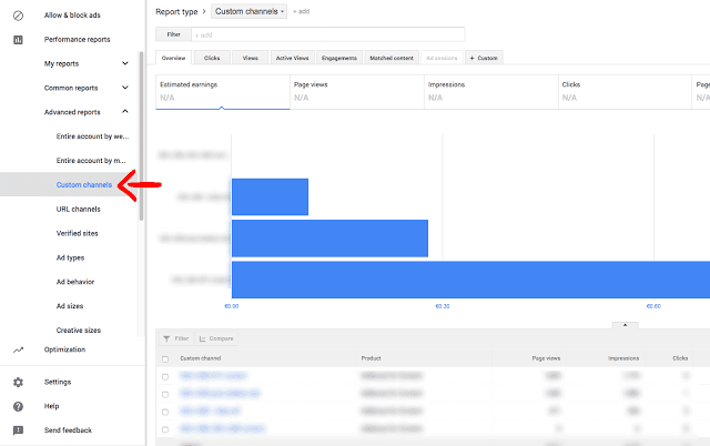 How to Use AdSense Custom Channels to Increase RPM 2