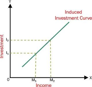 Perbedaan Investasi Otonom dan Terinduksi-2