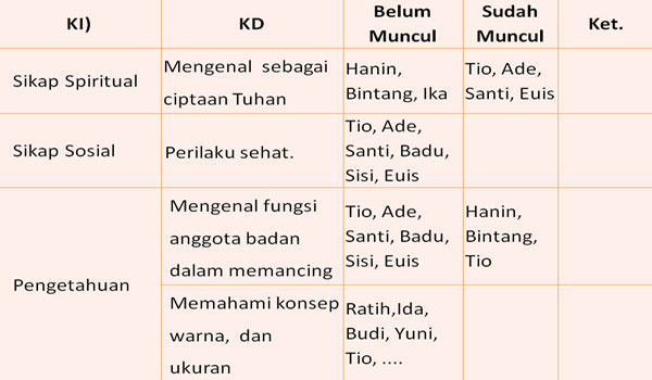 Contoh Format Catatan Harian Dalam Penilaian PAUD TK RA Kurikulum 2013