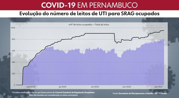 Pernambuco atinge maior número de leitos de UTI ocupados na rede estadual de saúde desde início da pandemia da Covid-19