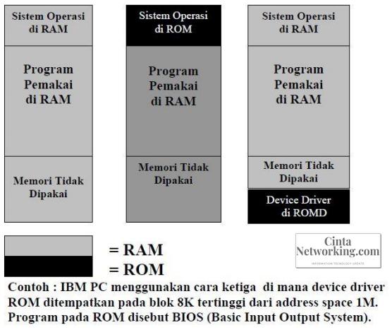 Materi Manajemen Memori / Pengelolaan Memori Pada Sistem Komputer - Cintanetworking.com