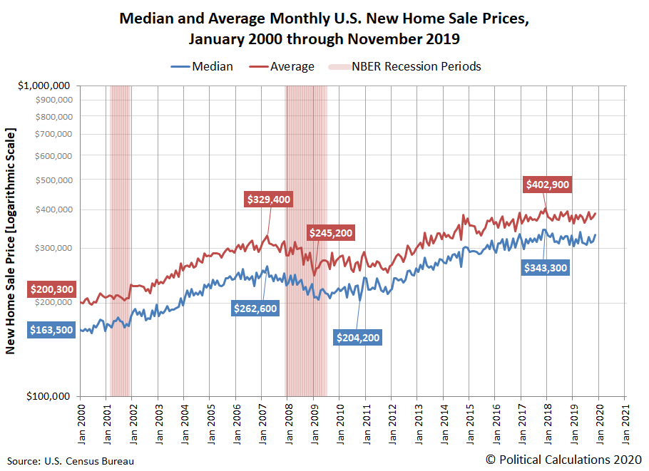 Median and Average Monthly U.S. New Home Sale Prices, January 2000 through November 2019