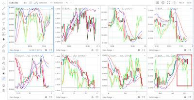 eur usd technical analysis chart for november 2020