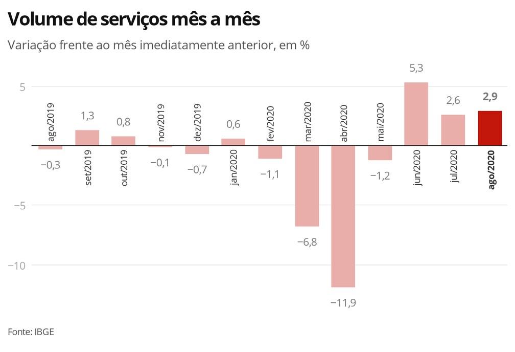 Sector Servicios Brasil