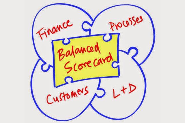 Quadre de comandament o Balanced Scorecard
