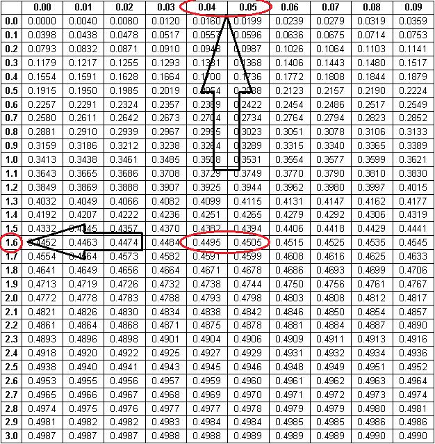 Testes-de-Hipóteses-tabela-de-probabilidades-da-curva-normal-reduzida